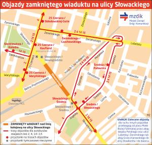 Objazd-Slowackiego-wiadukt